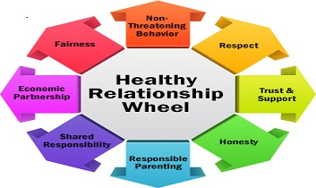 The Secret For Healthy Relationships Genius Templethe Secret For Healthy Relationships Spoken English Classes Online